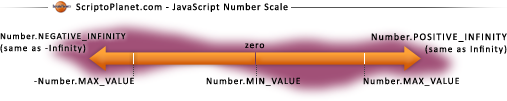 JavaScript Number Scale